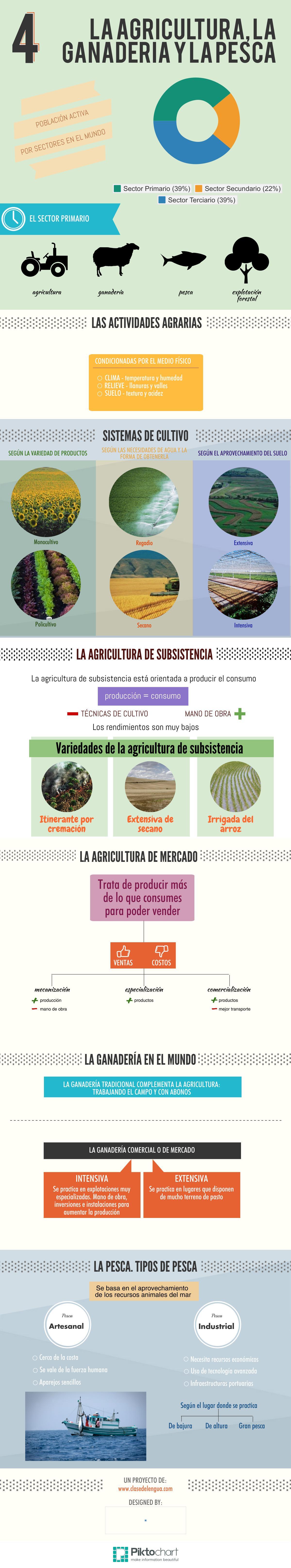 La agricultura, ganadería y pesca