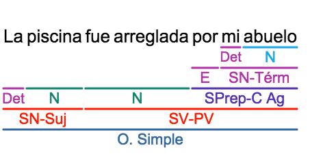 Corrección sintaxis: Complemento Directo, Complemento Indirecto, Complemento Agente