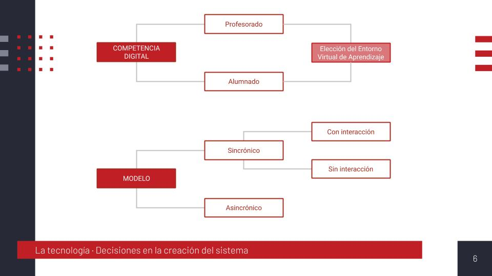 Decisiones en la creación del sistema tecnológico